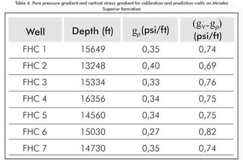METHODOLOGY TO CALCULATE THE FRACTURE GRADIENT IN A