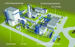 Pilot plant tests carbon capture and storgage by oxy-fuel