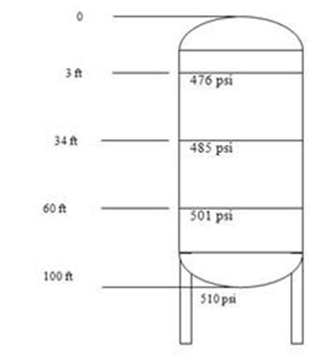 What is the Maximum Allowable Working Pressure?