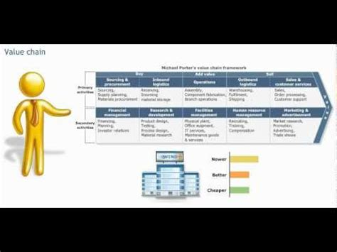 The integrated supply chain, the value chain, Porter model