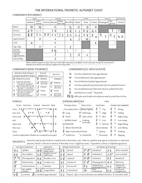 File:Extended IPA chart 2005